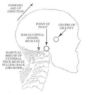 tensione muscolare al collo e alla schiena